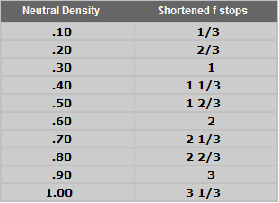 Lens filters - neutral density filter table
